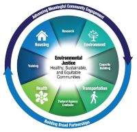 Visit our Environmental Justice program area.